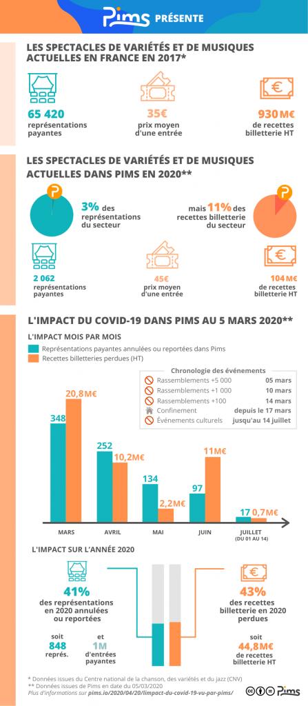 pims-infographie-billetterie-impact-covid-19